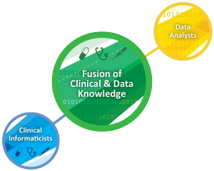 Fusion of Clinical & Data Knowledge